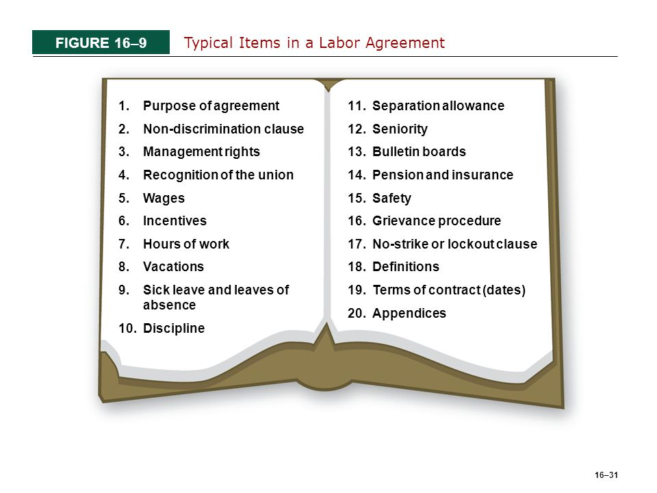 16–31 FIGURE 16–9 Typical Items in a Labor Agreement 1.Purpose of agreement 2.Non-discrimination clause 3.Management rights 4.Recognition of the union