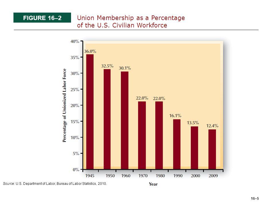 16–5 FIGURE 16–2 Union Membership as a Percentage of the U.S.