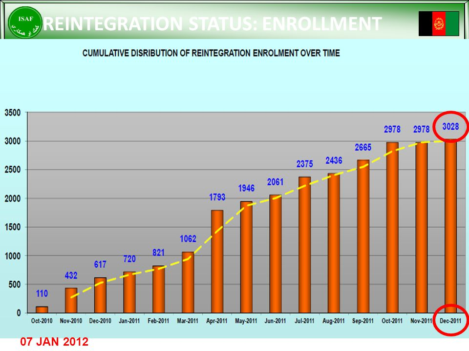 REINTEGRATION STATUS: ENROLLMENT 07 JAN 2012