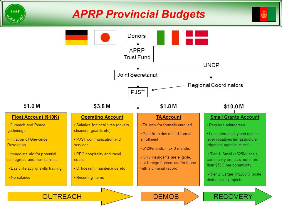 APRP Provincial Budgets Regional Coordinators UNDP OUTREACH DEMOBRECOVERY $1.0 M $3.8 M$1.8 M $10.0 M Float Account ($10K) ▪ Outreach and Peace gatherings ▪ Initiation of Grievance Resolution ▪ Immediate aid for potential reintegrees and their families ▪ Basic literacy or skills training ▪ No salaries Operating Account ▪ Salaries for local hires (drivers, cleaners, guards etc) ▪ PJST communication and services ▪ PPC hospitality and travel costs ▪ Office rent, maintenance etc ▪ Recurring items TA Account ▪ TA only for formally enrolled ▪ Paid from day one of formal enrollment ▪ $120/month, max 3 months ▪ Only insurgents are eligible, not foreign fighters and/or those with a criminal record Small Grants Account ▪ Requires reintegrees ▪ Local community and district level initiatives (infrastructure, irrigation, agriculture etc) ▪ Tier 1: Small (<$25K) scale community projects, not more than $50K per community ▪ Tier 2: Larger (<$200K) scale district level projects Joint Secretariat PJST Donors APRP Trust Fund