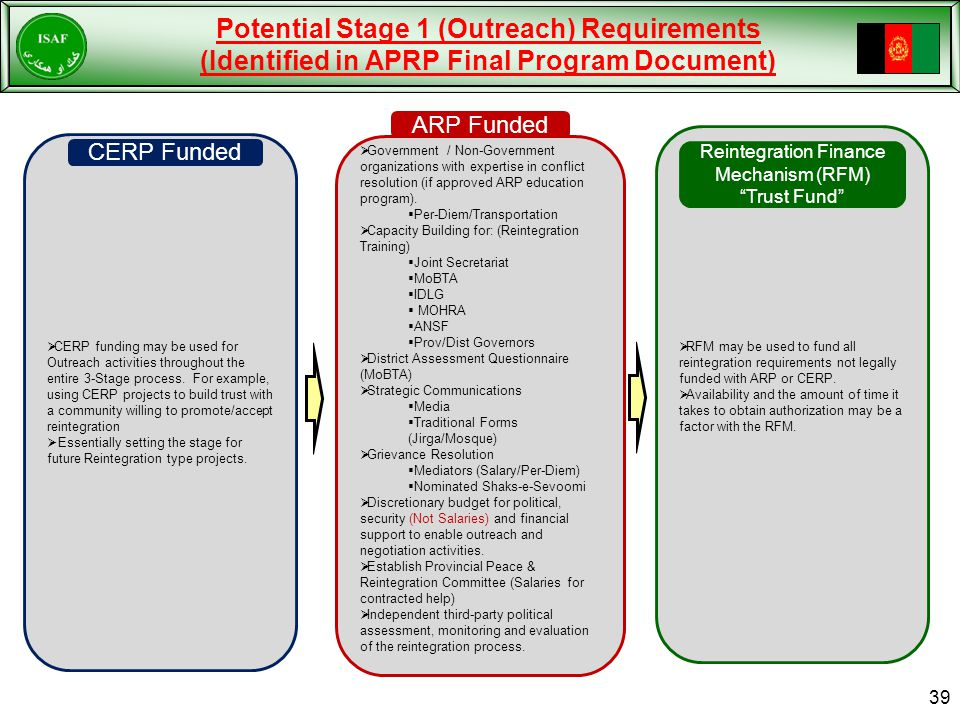 Potential Stage 1 (Outreach) Requirements (Identified in APRP Final Program Document)  Government / Non-Government organizations with expertise in conflict resolution (if approved ARP education program).
