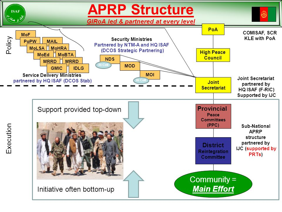 APRP Structure GIRoA led & partnered at every level NDS MOD PoA High Peace Council Provincial Peace Committees (PPC) District Reintegration Committee Community = Main Effort MoF MAIL MoHRA MoBTA MRRD IDLG PoPW MoLSA MoEd MRRD GMIC MOI Service Delivery Ministries partnered by HQ ISAF (DCOS Stab) Security Ministries Partnered by NTM-A and HQ ISAF (DCOS Strategic Partnering) Sub-National APRP structure partnered by IJC (supported by PRTs) COMISAF, SCR KLE with PoA Ri Cell Policy Execution Joint Secretariat Joint Secretariat partnered by HQ ISAF (F-RIC) Supported by IJC Support provided top-down Initiative often bottom-up