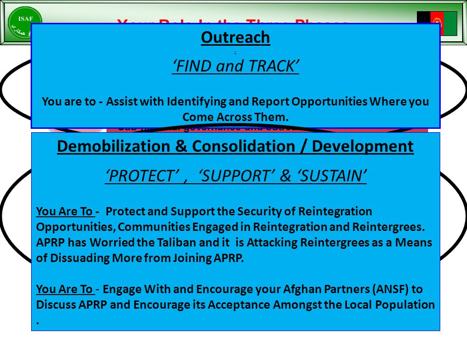 Potential Stage 1 (Outreach) Requirements (Identified in APRP Final Program Document)  Government / Non-Government organizations with expertise in conflict resolution (if approved ARP education program).