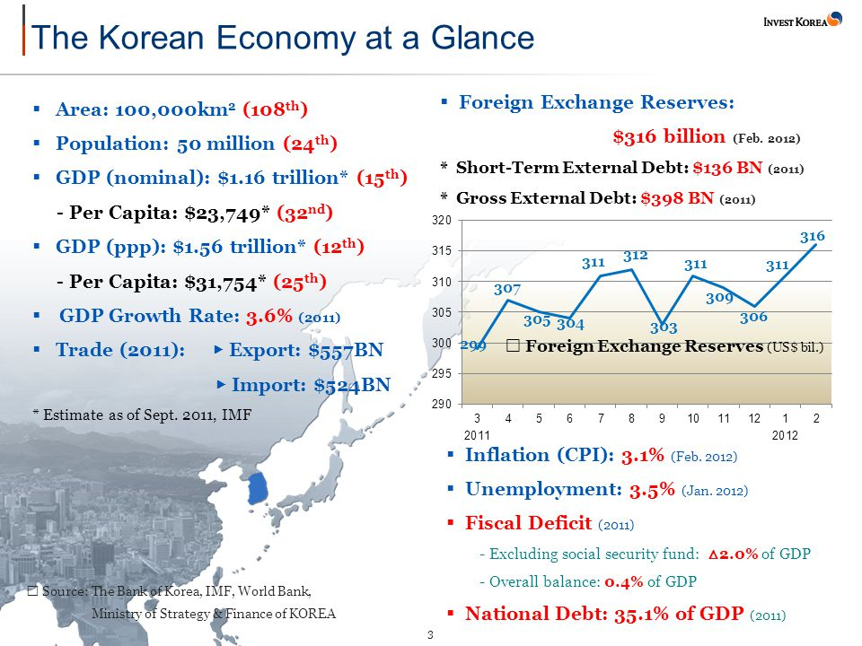 3 ※ Source: The Bank of Korea, IMF, World Bank, Ministry of Strategy & Finance of KOREA  Area: 100,000km 2 (108 th )  Population: 50 million (24 th )  GDP (nominal): $1.16 trillion* (15 th ) - Per Capita: $23,749* (32 nd )  GDP (ppp): $1.56 trillion* (12 th ) - Per Capita: $31,754* (25 th )  GDP Growth Rate: 3.6% (2011)  Trade (2011): ▶ Export: $557BN ▶ Import: $524BN * Estimate as of Sept.
