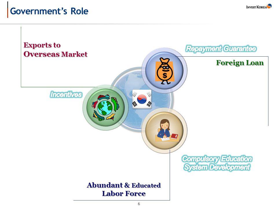 6 Exports to Overseas Market Exports to Overseas Market Abundant & Educated Labor Force Abundant & Educated Labor Force Foreign Loan