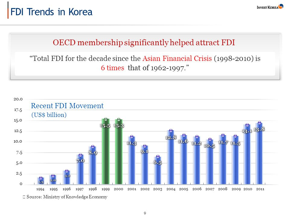 9 Total FDI for the decade since the Asian Financial Crisis (1998-2010) is 6 times that of 1962-1997. OECD membership significantly helped attract FDI Recent FDI Movement 2.5 5.0 7.5 10.0 12.5 15.0 17.5 20.0 0 199419951996199719981999200020012002200320042005200620072008 ※ Source: Ministry of Knowledge Economy 20092010 (US$ billion) 2011