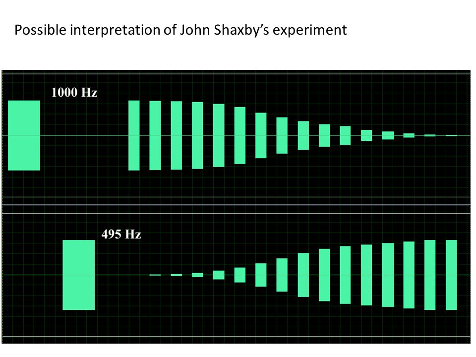 Possible interpretation of John Shaxby's experiment