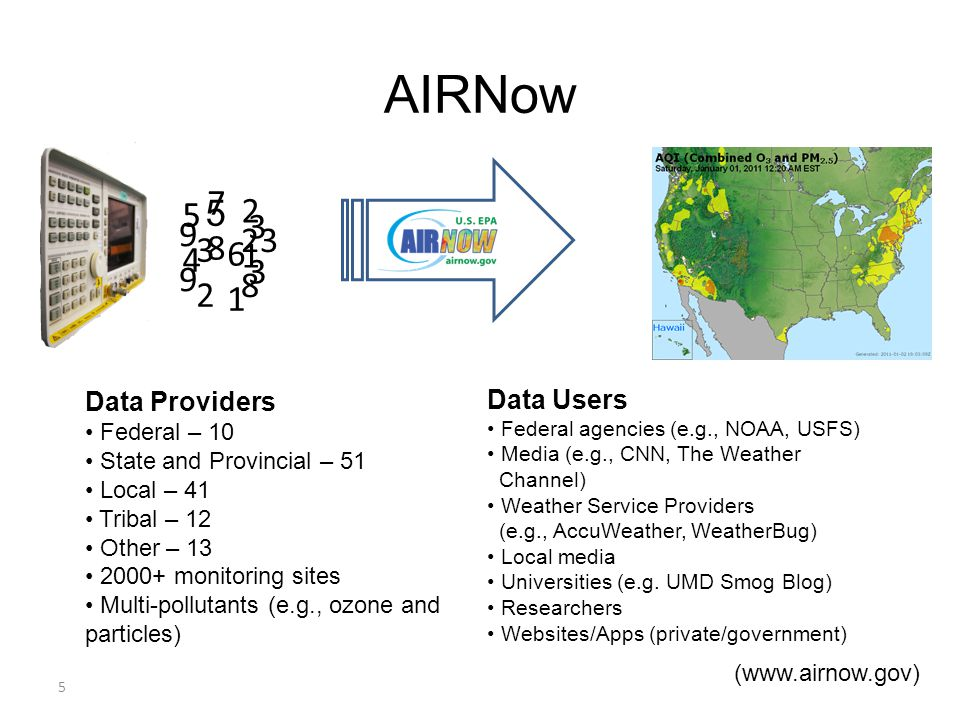 5 5 5454 7878 3232 2121 3 23 8 9 6161 Data Providers Federal – 10 State and Provincial – 51 Local – 41 Tribal – 12 Other – 13 2000+ monitoring sites Multi-pollutants (e.g., ozone and particles) Data Users Federal agencies (e.g., NOAA, USFS) Media (e.g., CNN, The Weather Channel) Weather Service Providers (e.g., AccuWeather, WeatherBug) Local media Universities (e.g.