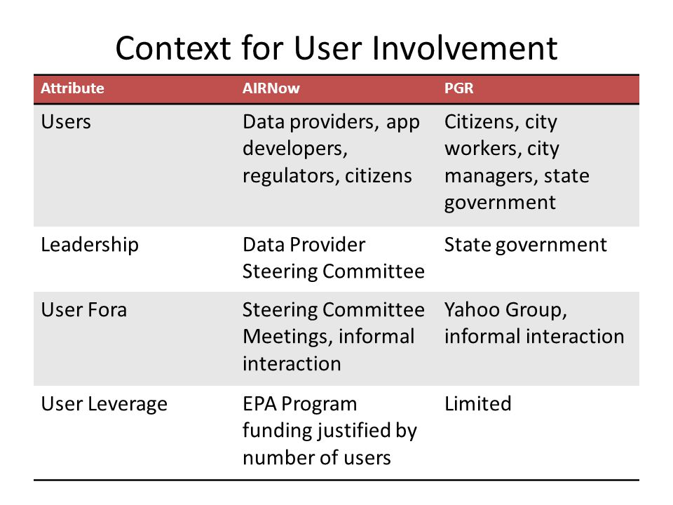 AttributeAIRNowPGR UsersData providers, app developers, regulators, citizens Citizens, city workers, city managers, state government LeadershipData Provider Steering Committee State government User ForaSteering Committee Meetings, informal interaction Yahoo Group, informal interaction User LeverageEPA Program funding justified by number of users Limited Context for User Involvement