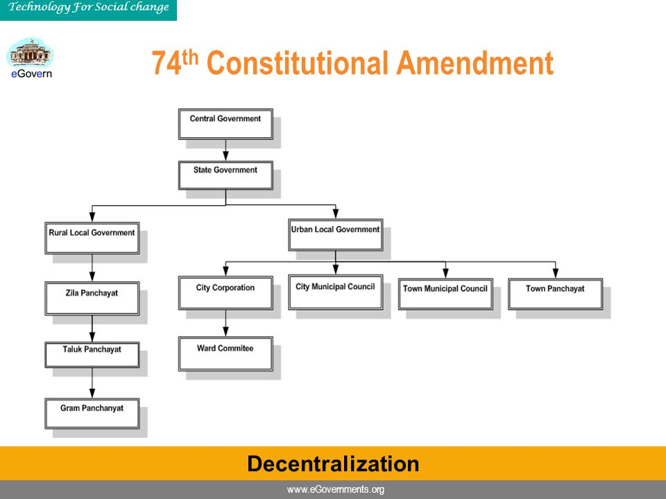 www.eGovernments.org Technology For Social change 74 th Constitutional Amendment Decentralization
