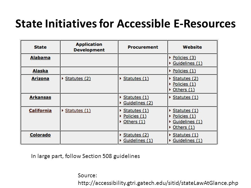 State Initiatives for Accessible E-Resources Source: http://accessibility.gtri.gatech.edu/sitid/stateLawAtGlance.php In large part, follow Section 508 guidelines