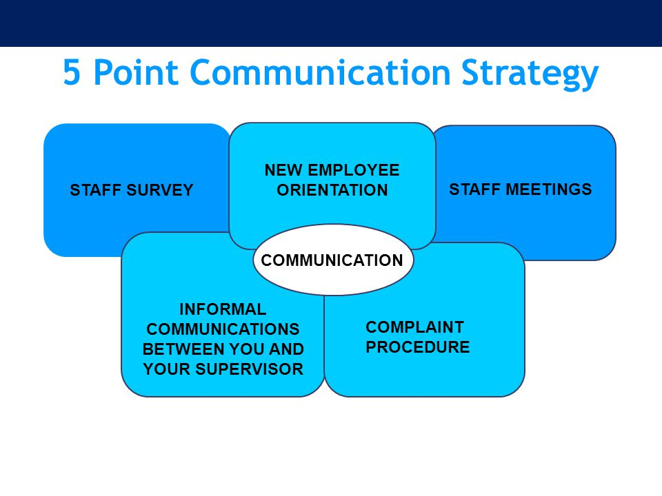 5 Point Communication Strategy COMMUNICATION NEW EMPLOYEE ORIENTATION INFORMAL COMMUNICATIONS BETWEEN YOU AND YOUR SUPERVISOR STAFF SURVEY STAFF MEETI
