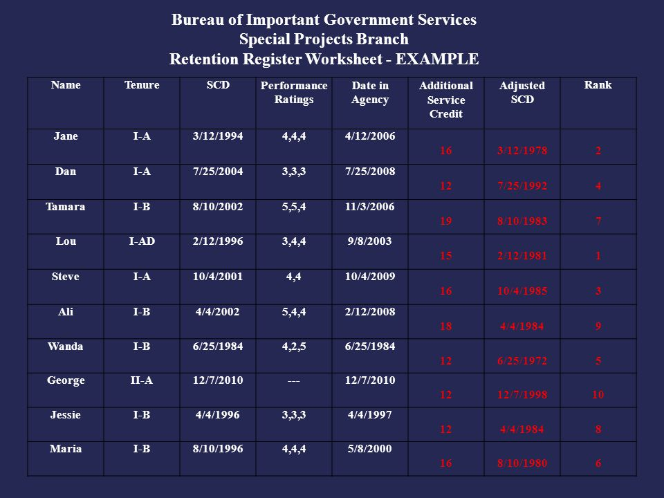 NameTenureSCDPerformance Ratings Date in Agency Additional Service Credit Adjusted SCD Rank JaneI-A3/12/19944,4,44/12/2006 16 3/12/1978 2 DanI-A7/25/2