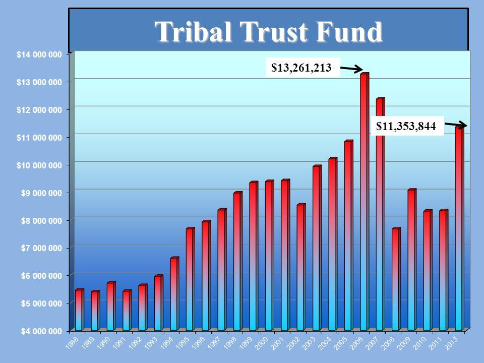 Tribal Trust Fund $13,261,213 $11,353,844