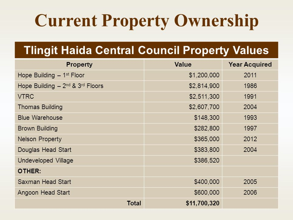 Current Property Ownership Tlingit Haida Central Council Property Values PropertyValueYear Acquired Hope Building – 1 st Floor$1,200,0002011 Hope Building – 2 nd & 3 rd Floors$2,814,9001986 VTRC$2,511,3001991 Thomas Building$2,607,7002004 Blue Warehouse$148,3001993 Brown Building$282,8001997 Nelson Property$365,0002012 Douglas Head Start$383,8002004 Undeveloped Village$386,520 OTHER: Saxman Head Start$400,0002005 Angoon Head Start$600,0002006 Total$11,700,320