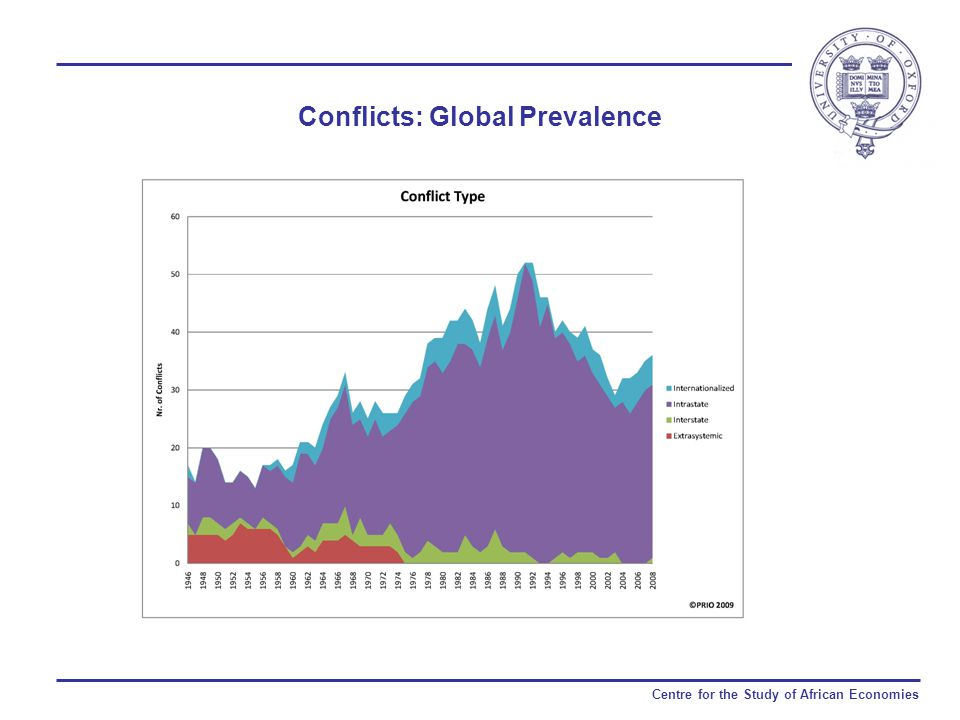 Centre for the Study of African Economies Conflicts: Global Prevalence