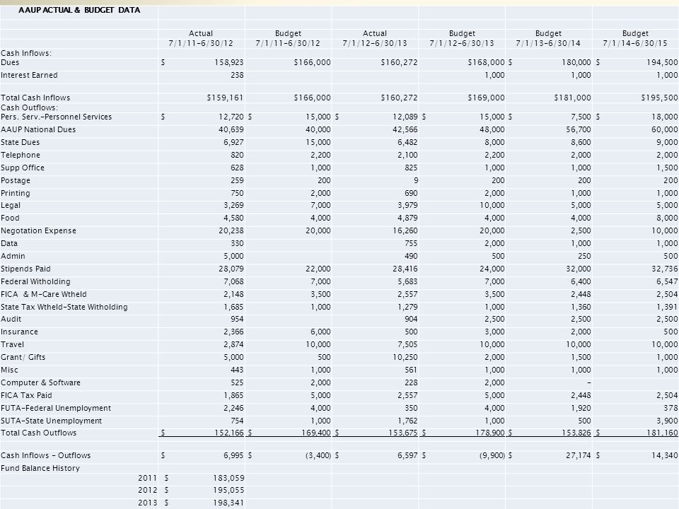 AAUP ACTUAL & BUDGET DATA ActualBudgetActualBudget 7/1/11-6/30/12 7/1/12-6/30/13 7/1/13-6/30/147/1/14-6/30/15 Cash Inflows: Dues $ 158,923$166,000$160,272$168,000 $ 180,000 $ 194,500 Interest Earned 238 1,000 Total Cash Inflows$159,161$166,000$160,272$169,000$181,000$195,500 Cash Outflows: Pers.