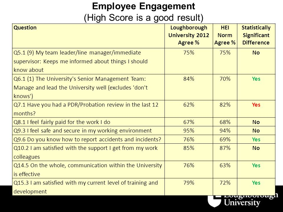 Employee Engagement (High Score is a good result) QuestionLoughborough University 2012 Agree % HEI Norm Agree % Statistically Significant Difference Q5.1 (9) My team leader/line manager/immediate supervisor: Keeps me informed about things I should know about 75% No Q6.1 (1) The University s Senior Management Team: Manage and lead the University well (excludes don t knows ) 84%70%Yes Q7.1 Have you had a PDR/Probation review in the last 12 months.