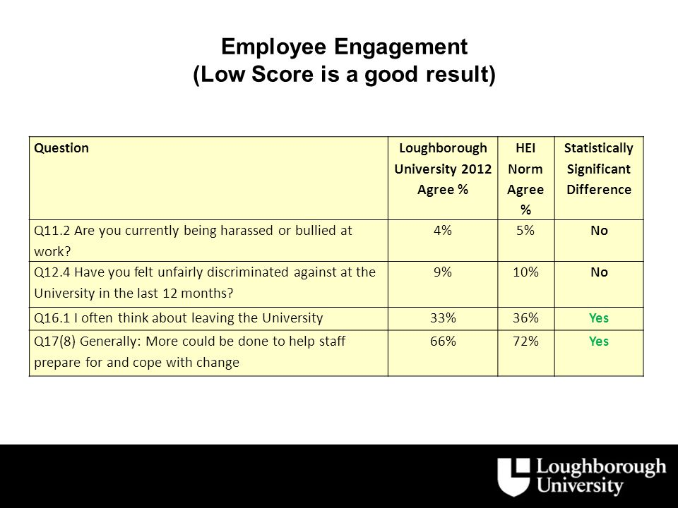 Employee Engagement (Low Score is a good result) Question Loughborough University 2012 Agree % HEI Norm Agree % Statistically Significant Difference Q11.2 Are you currently being harassed or bullied at work.