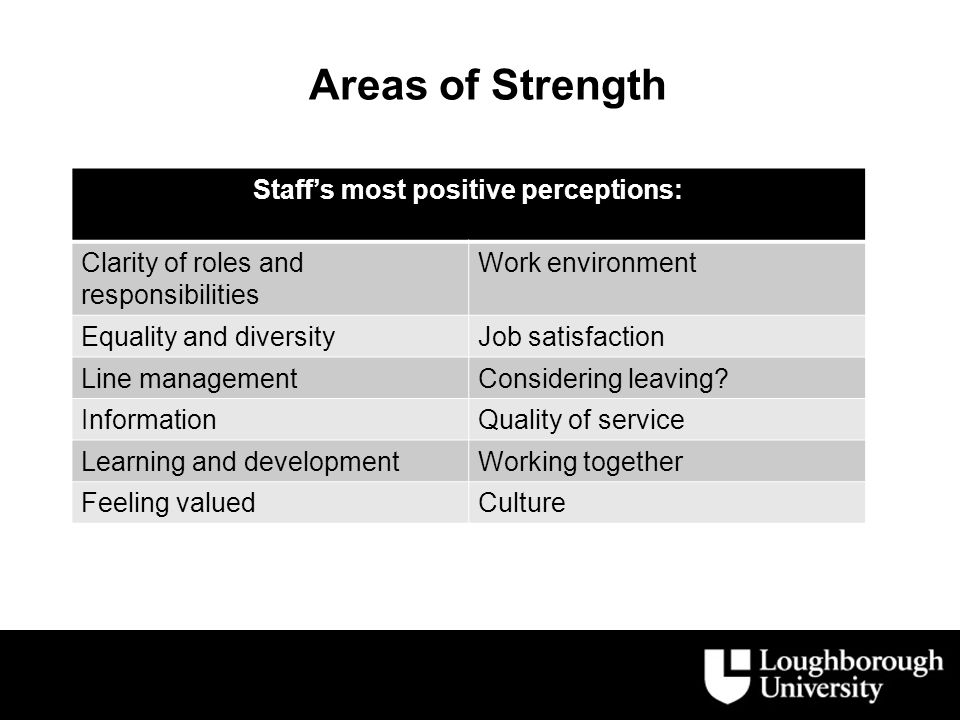 Areas of Strength Staff's most positive perceptions: Clarity of roles and responsibilities Work environment Equality and diversityJob satisfaction Line managementConsidering leaving.