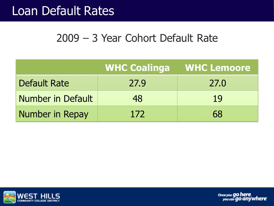Capital Investments Loan Default Rates 2009 – 3 Year Cohort Default Rate