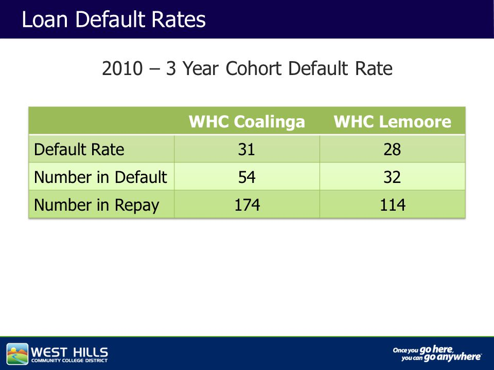 Capital Investments Loan Default Rates 2010 – 3 Year Cohort Default Rate