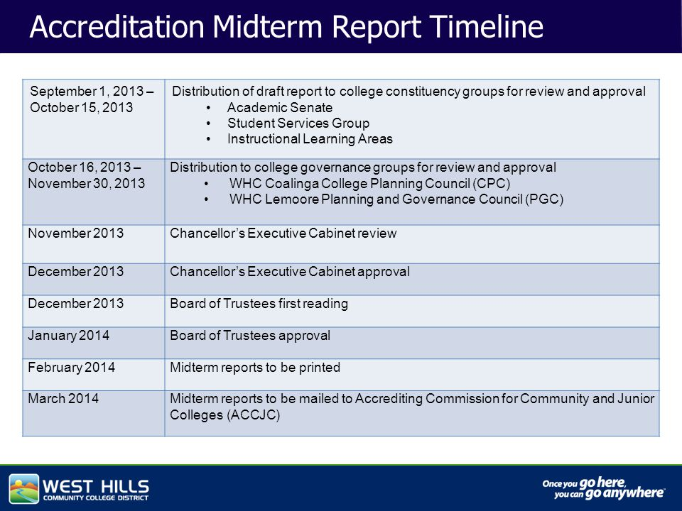 Capital Investments Accreditation Midterm Report Timeline September 1, 2013 – October 15, 2013 Distribution of draft report to college constituency groups for review and approval Academic Senate Student Services Group Instructional Learning Areas October 16, 2013 – November 30, 2013 Distribution to college governance groups for review and approval WHC Coalinga College Planning Council (CPC) WHC Lemoore Planning and Governance Council (PGC) November 2013Chancellor's Executive Cabinet review December 2013Chancellor's Executive Cabinet approval December 2013Board of Trustees first reading January 2014Board of Trustees approval February 2014Midterm reports to be printed March 2014Midterm reports to be mailed to Accrediting Commission for Community and Junior Colleges (ACCJC)