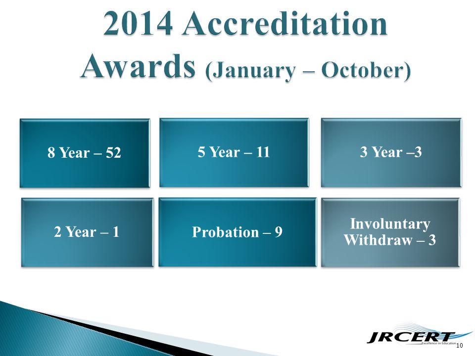 10 8 Year – 52 Probation – 9 5 Year – 11 2 Year – 1 3 Year –3 Involuntary Withdraw – 3