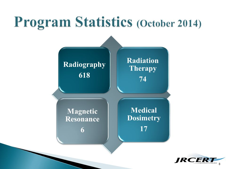 8 Radiography 618 Radiation Therapy 74 Magnetic Resonance 6 Medical Dosimetry 17