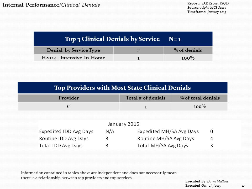 Internal Performance/Clinical Denials Executed By: Dawn Mullins Executed On: 2/3/2015 10 Report: SAR Report (SQL) Source: Alpha MCS State Timeframe: January 2015 Top Providers with Most State Clinical Denials ProviderTotal # of denials% of total denials C1 100% Information contained in tables above are independent and does not necessarily mean there is a relationship between top providers and top services.