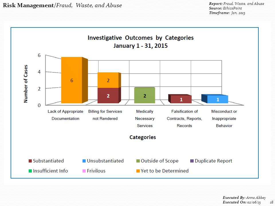 Risk Management/Fraud, Waste, and Abuse Report: Fraud, Waste, and Abuse Source: EthicsPoint Timeframe: Jan, 2015 Executed By: Anna Abbey Executed On: 02/06/15 18