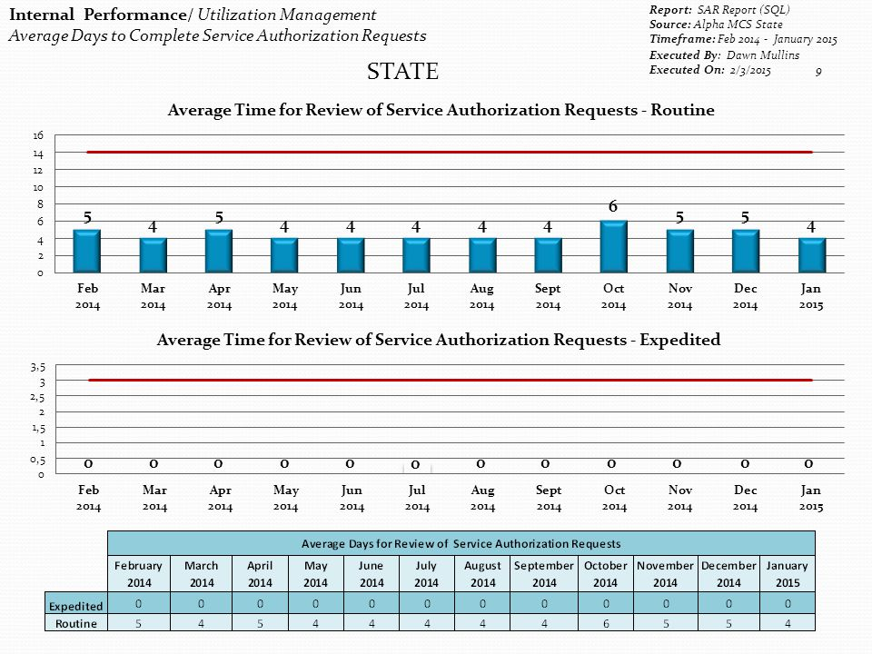 Internal Performance/ Utilization Management Average Days to Complete Service Authorization Requests Report: SAR Report (SQL) Source: Alpha MCS State Timeframe: Feb 2014 - January 2015 Executed By: Dawn Mullins Executed On: 2/3/2015 9 STATE