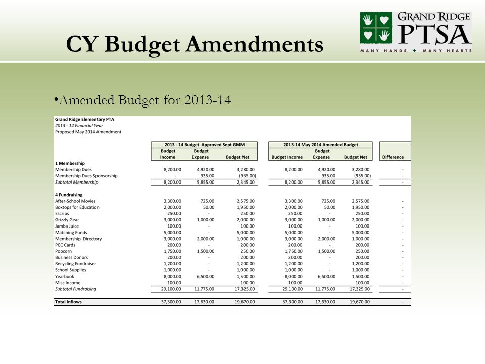 CY Budget Amendments Amended Budget for 2013-14