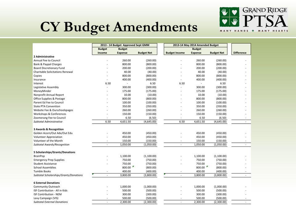 CY Budget Amendments