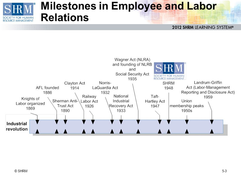 Labor-Management Relations Act, 1947 (Taft-Hartley Act or LMRA) 5-44© SHRM