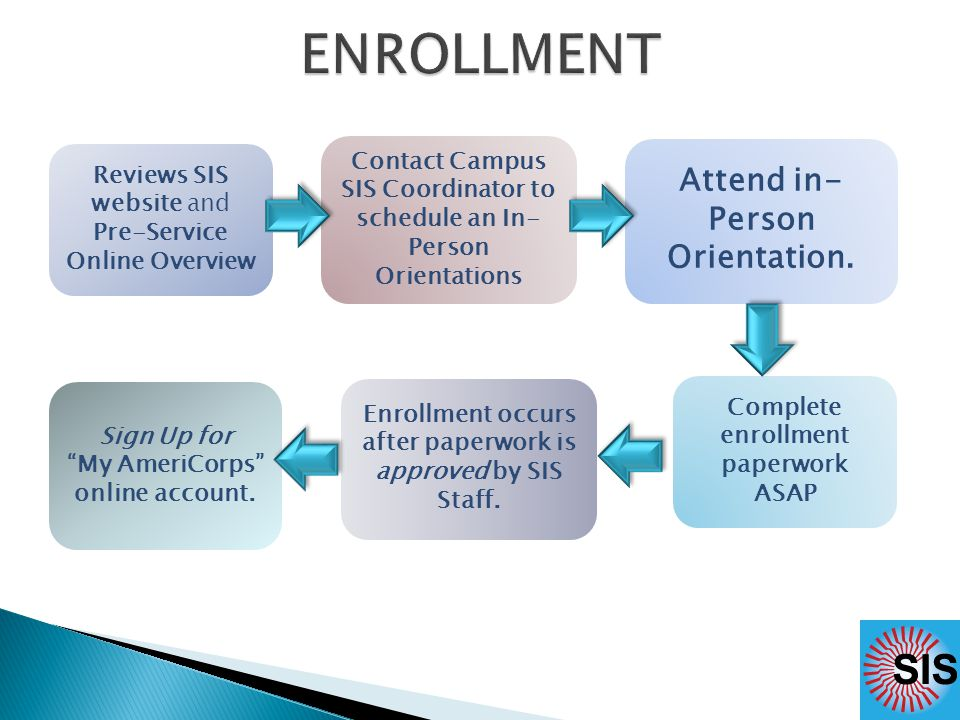 Reviews SIS website and Pre-Service Online Overview Contact Campus SIS Coordinator to schedule an In- Person Orientations Attend in- Person Orientation.