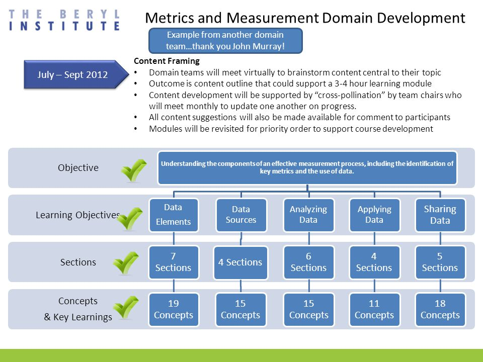Metrics and Measurement Domain Development Concepts & Key Learnings Sections Learning Objectives Objective Understanding the components of an effective measurement process, including the identification of key metrics and the use of data.
