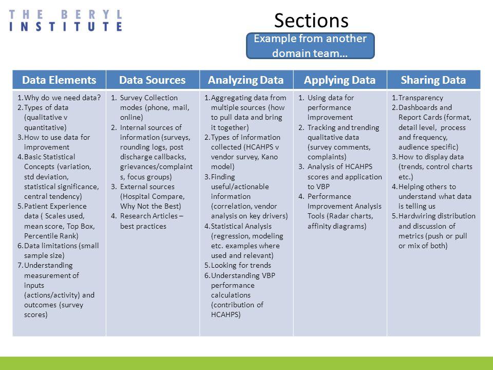 Sections Data ElementsData SourcesAnalyzing DataApplying DataSharing Data 1.Why do we need data.