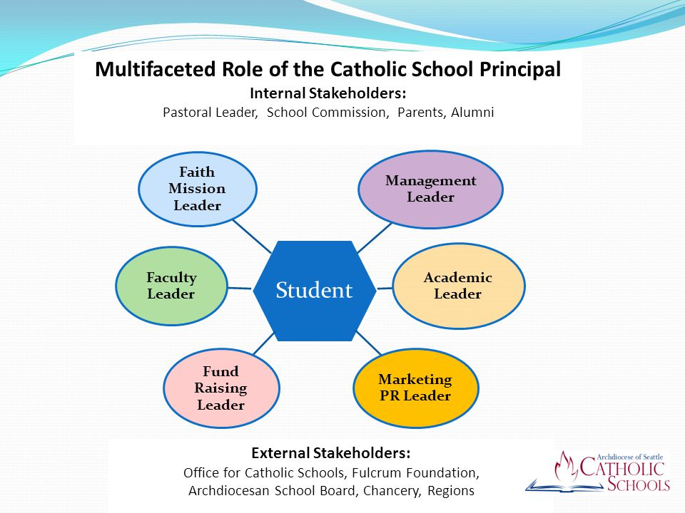 Student Faculty Leader Academic Leader Marketing PR Leader Management Leader Faith Mission Leader Fund Raising Leader External Stakeholders: Office for Catholic Schools, Fulcrum Foundation, Archdiocesan School Board, Chancery, Regions Multifaceted Role of the Catholic School Principal Internal Stakeholders: Pastoral Leader, School Commission, Parents, Alumni