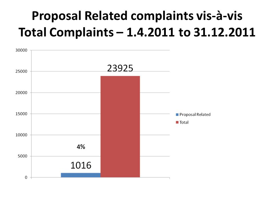 Proposal Related complaints vis-à-vis Total Complaints – 1.4.2011 to 31.12.2011 4%