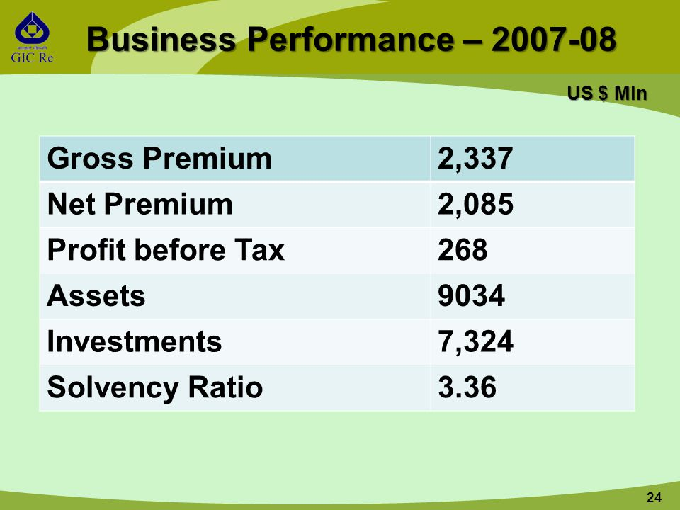 24 Business Performance – 2007-08 US $ Mln Gross Premium2,337 Net Premium2,085 Profit before Tax268 Assets9034 Investments7,324 Solvency Ratio3.36