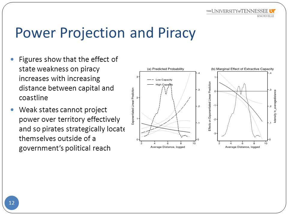 Power Projection and Piracy Figures show that the effect of state weakness on piracy increases with increasing distance between capital and coastline Weak states cannot project power over territory effectively and so pirates strategically locate themselves outside of a government's political reach 12