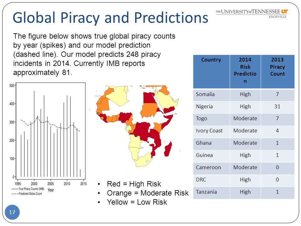 Global Piracy and Predictions Country2014 Risk Predictio n 2013 Piracy Count SomaliaHigh7 NigeriaHigh31 TogoModerate7 Ivory CoastModerate4 GhanaModerate1 GuineaHigh1 CameroonModerate0 DRCHigh0 TanzaniaHigh1 The figure below shows true global piracy counts by year (spikes) and our model prediction (dashed line).