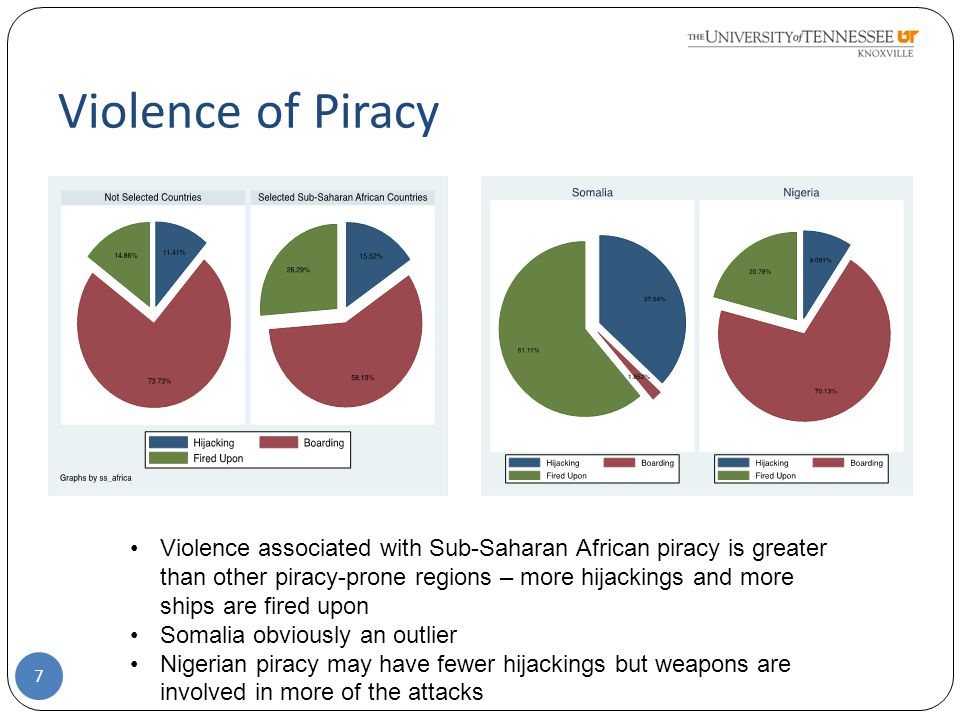 Violence of Piracy 7 Violence associated with Sub-Saharan African piracy is greater than other piracy-prone regions – more hijackings and more ships are fired upon Somalia obviously an outlier Nigerian piracy may have fewer hijackings but weapons are involved in more of the attacks