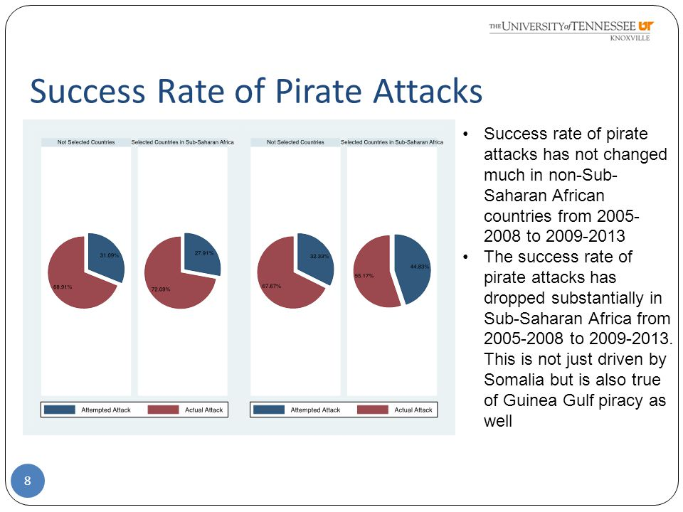 Success Rate of Pirate Attacks 8 Success rate of pirate attacks has not changed much in non-Sub- Saharan African countries from 2005- 2008 to 2009-2013 The success rate of pirate attacks has dropped substantially in Sub-Saharan Africa from 2005-2008 to 2009-2013.