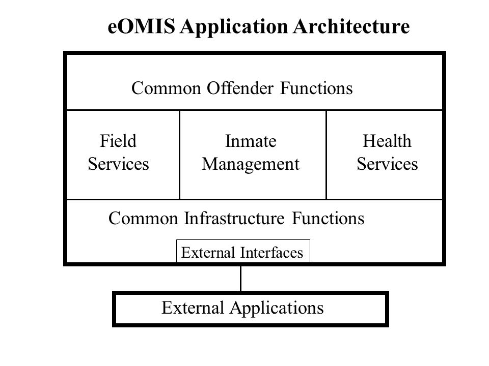 eOMIS Application Architecture Common Offender Functions Common Infrastructure Functions Inmate Management Field Services External Applications Extern