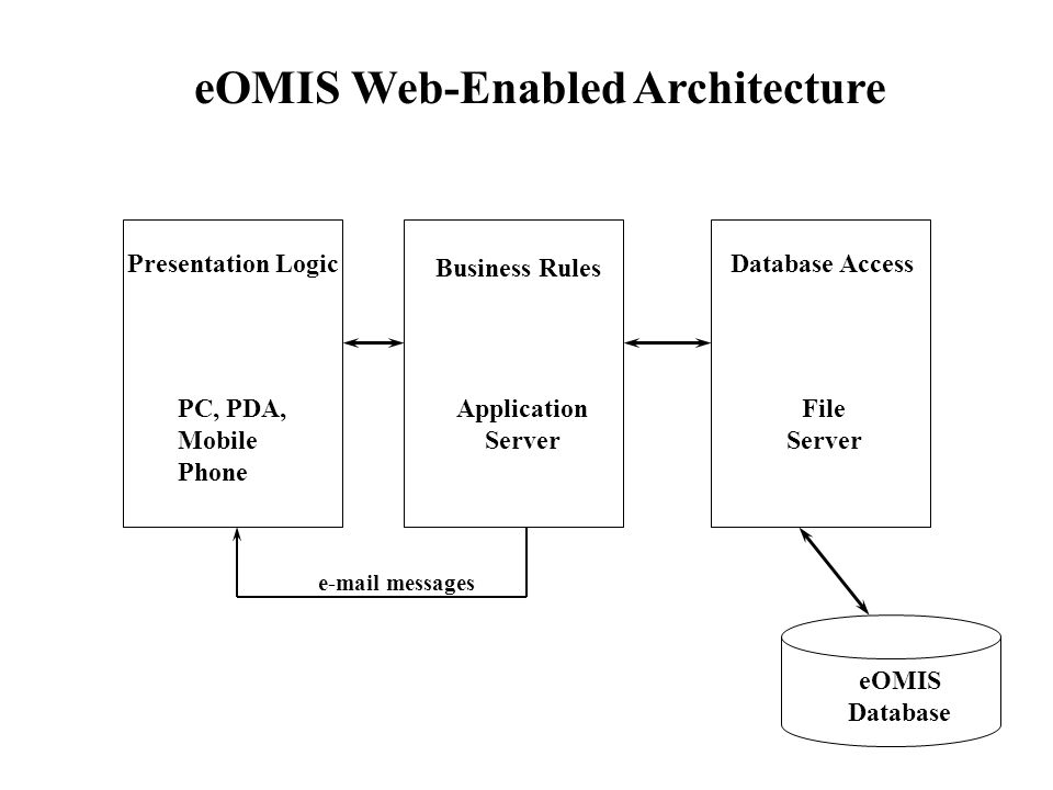 eOMIS Web-Enabled Architecture Presentation Logic Business Rules Database Access eOMIS Database PC, PDA, Mobile Phone Application Server File Server e-mail messages