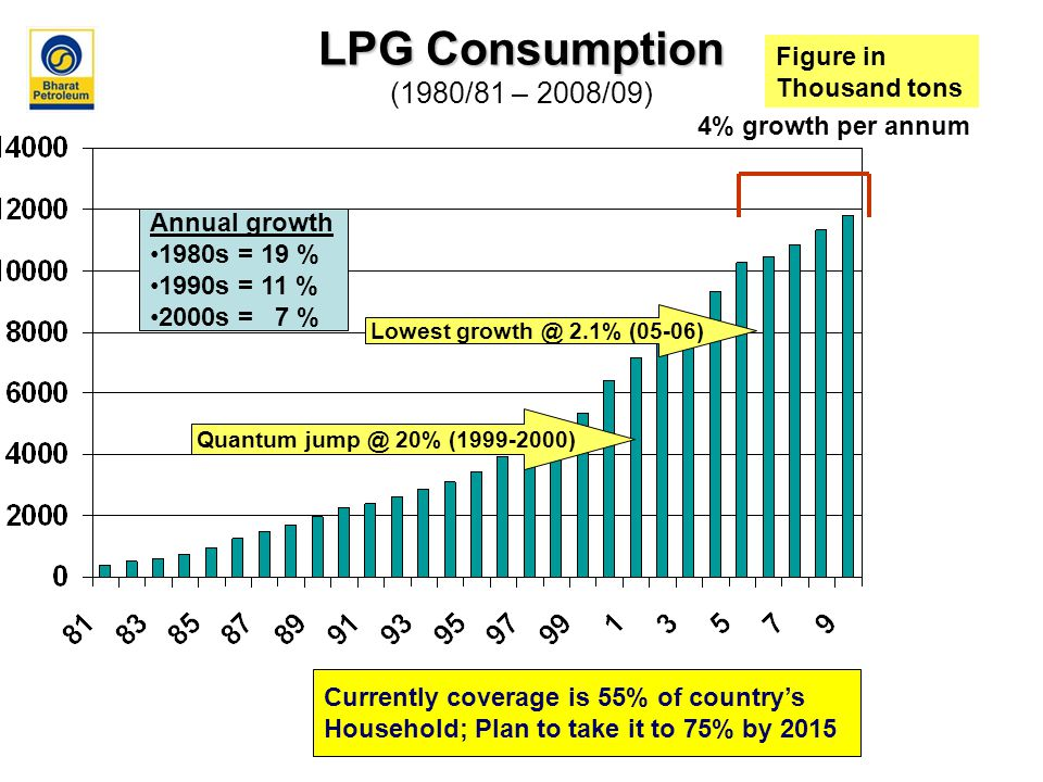 LPG Consumption LPG Consumption (1980/81 – 2008/09) Annual growth 1980s = 19 % 1990s = 11 % 2000s = 7 % Figure in Thousand tons Quantum jump @ 20% (1999-2000) Lowest growth @ 2.1% (05-06) 4% growth per annum Currently coverage is 55% of country's Household; Plan to take it to 75% by 2015
