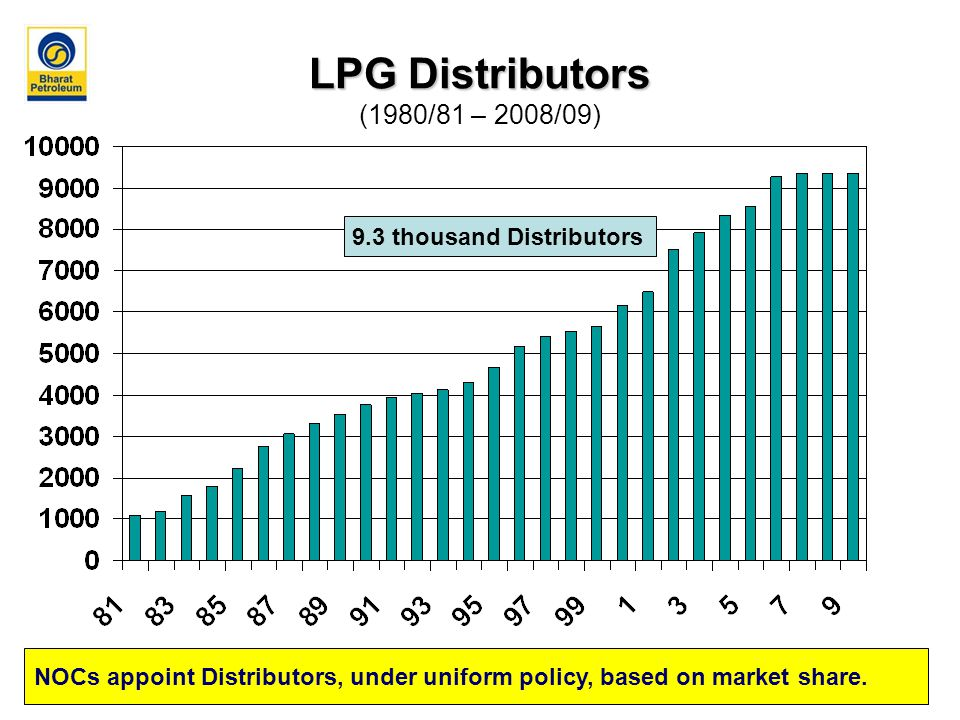 LPG Distributors LPG Distributors (1980/81 – 2008/09) 9.3 thousand Distributors NOCs appoint Distributors, under uniform policy, based on market share.