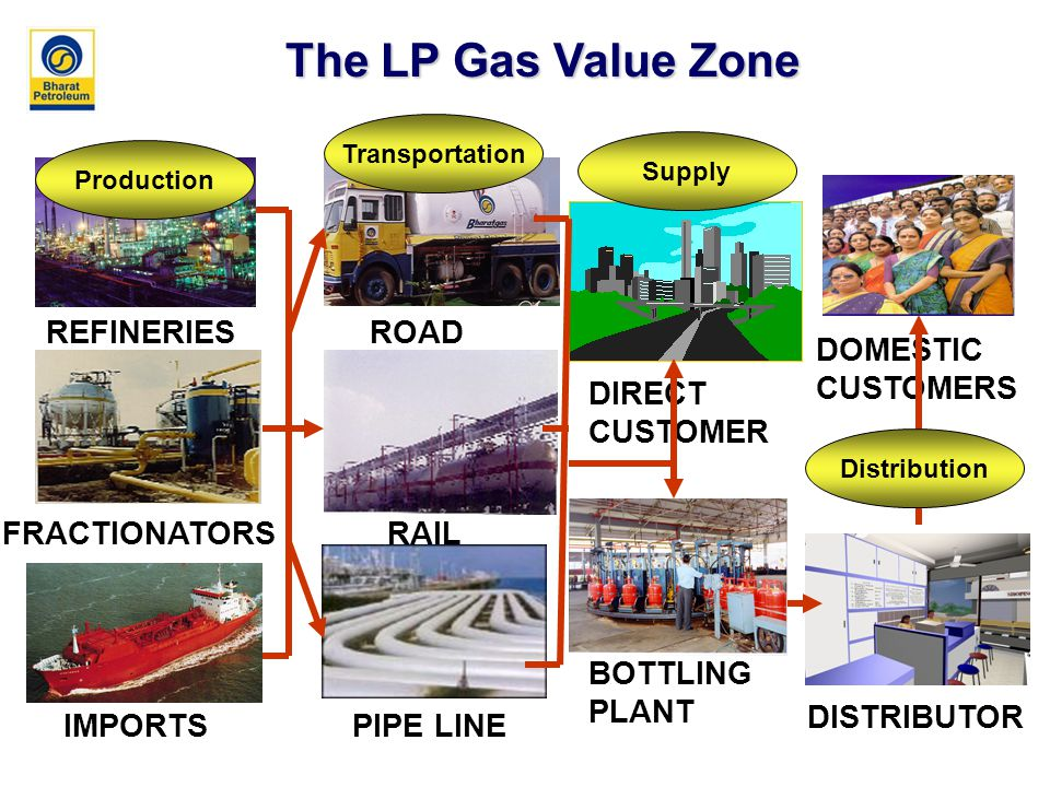 REFINERIES FRACTIONATORS IMPORTS ROAD RAIL PIPE LINE DOMESTIC CUSTOMERS DISTRIBUTOR BOTTLING PLANT The LP Gas Value Zone DIRECT CUSTOMER Production Transportation Supply Distribution